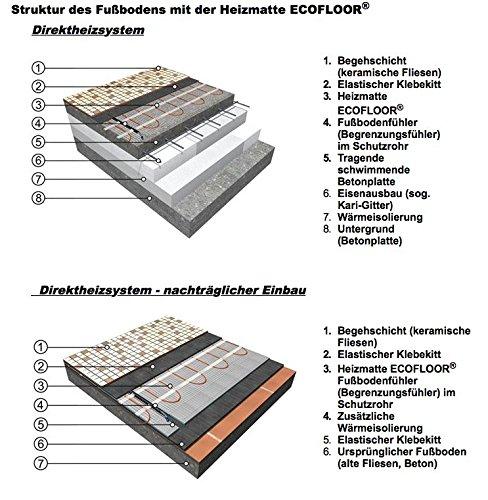 3 m/² = 6 m L/änge ECOFLOOR/® Fu/ßbodenheizung elektrisch 160 Watt//m/² Gr/ö/ße w/ählbar 1-12m/² Fu/ßboden-Heizmatte Twin