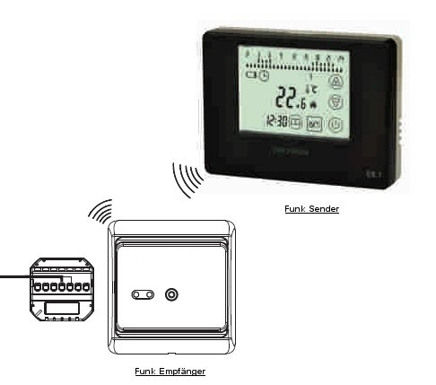 sm pc digital funk empf nger unterputz wei f r funk thermostat 789. Black Bedroom Furniture Sets. Home Design Ideas